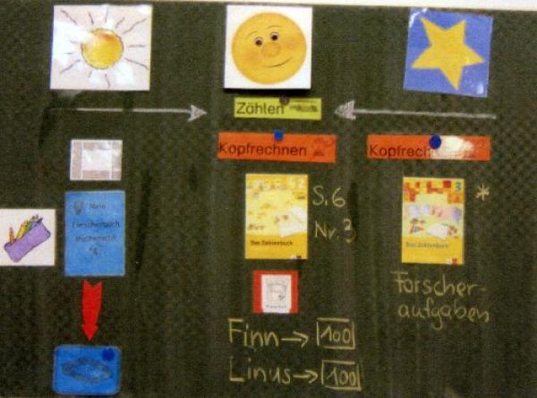 JüL an der FMG: Sonnen, Monde und Sterne (Bild © FMG)